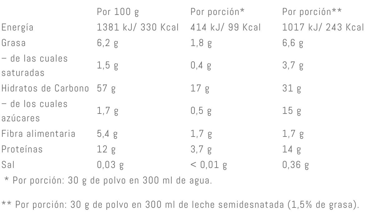 Valor Nutricional Weider Harina de Avena - Galleta María