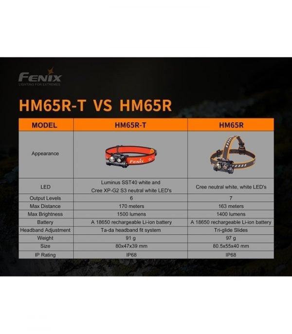 frontal-fenix-hm65r-t-1500-lumenes-incluye-bateria-de-3500-mah-1865020
